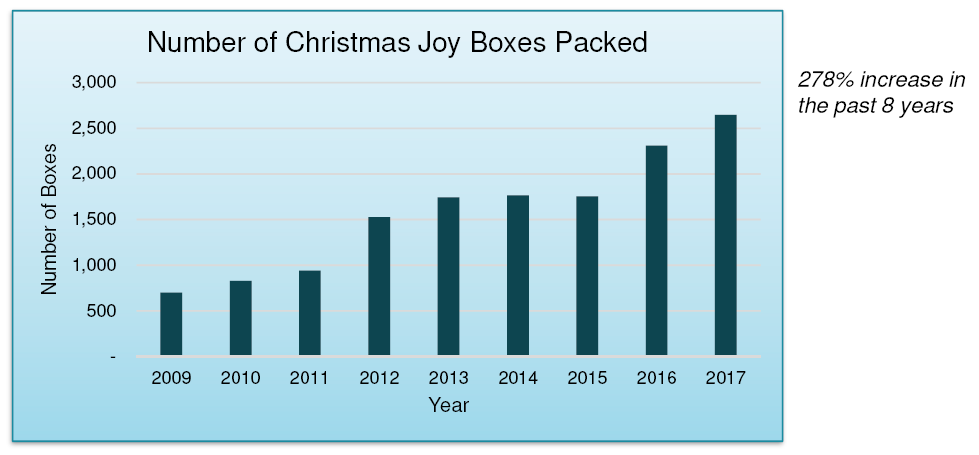 2017 metric joy boxes packed