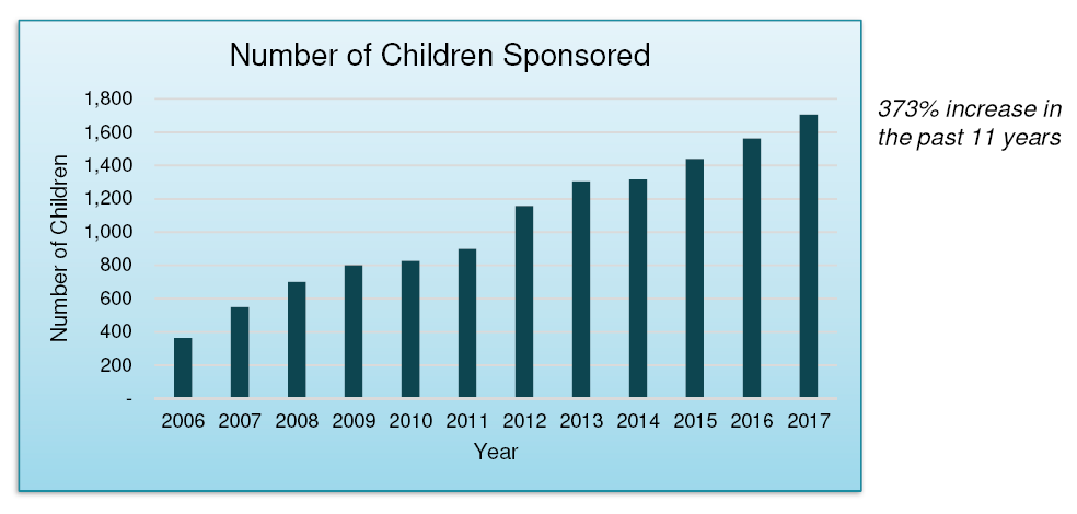 2017 metric children sponsored